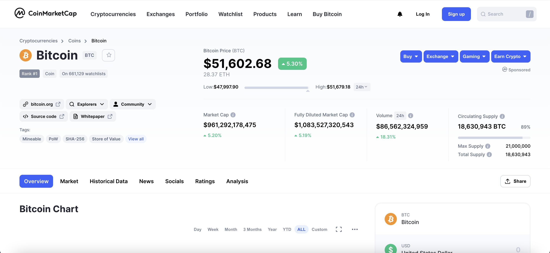 ¿Qué precio tiene actualmente el Bitcoin?