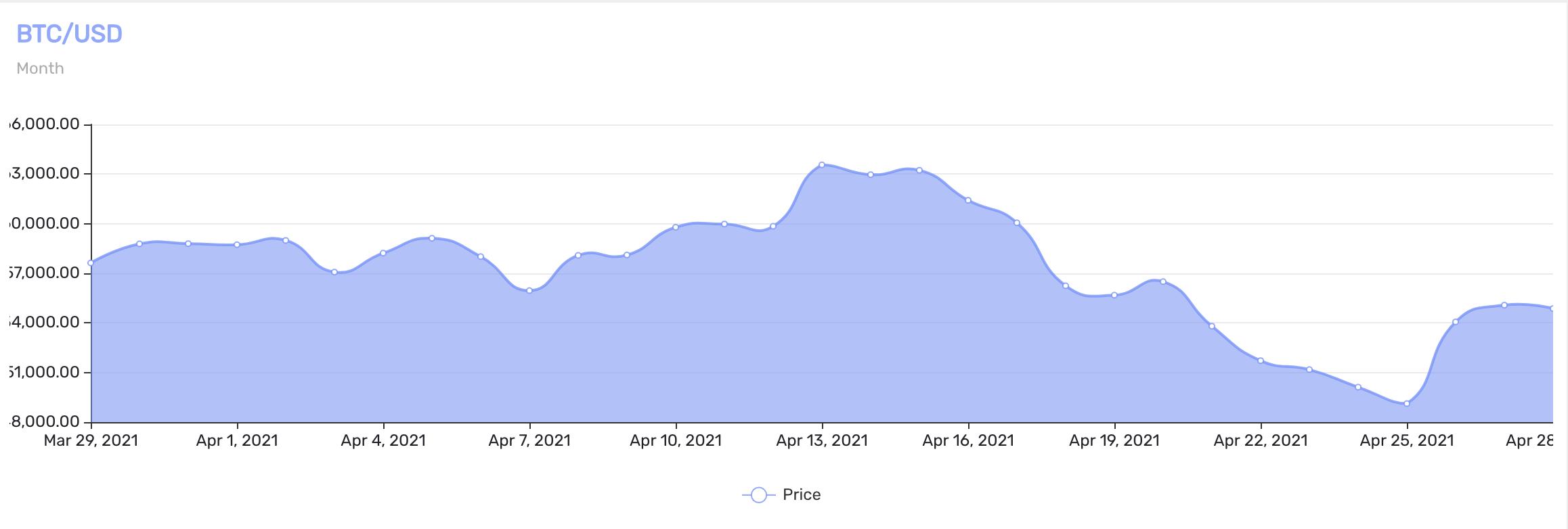 Precio actual Bitcoin