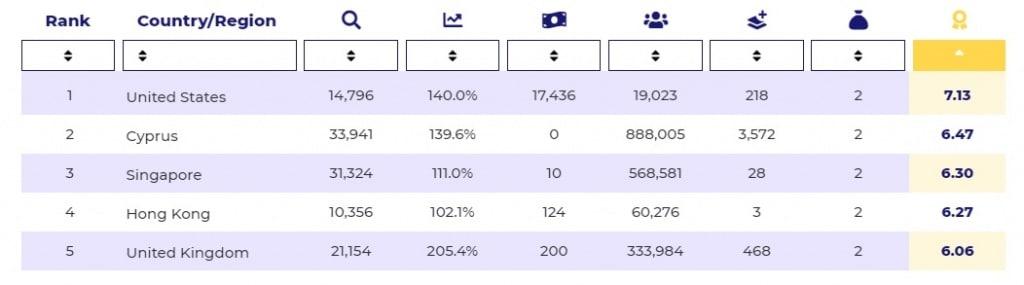 Ranking-paises-Criptomonedas