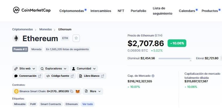Cotización de ETH según CoinMarketCap