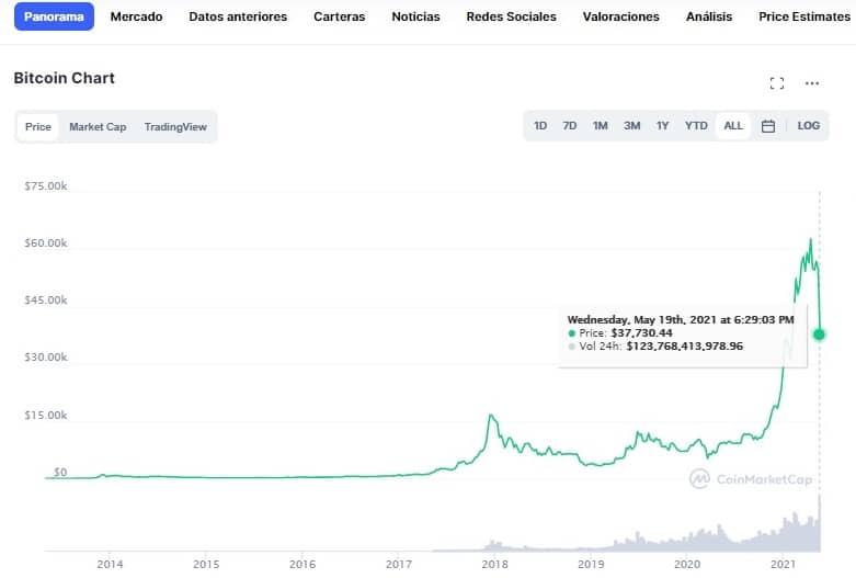 Caída de Bitcoin en gráfico de CoinMarketCap